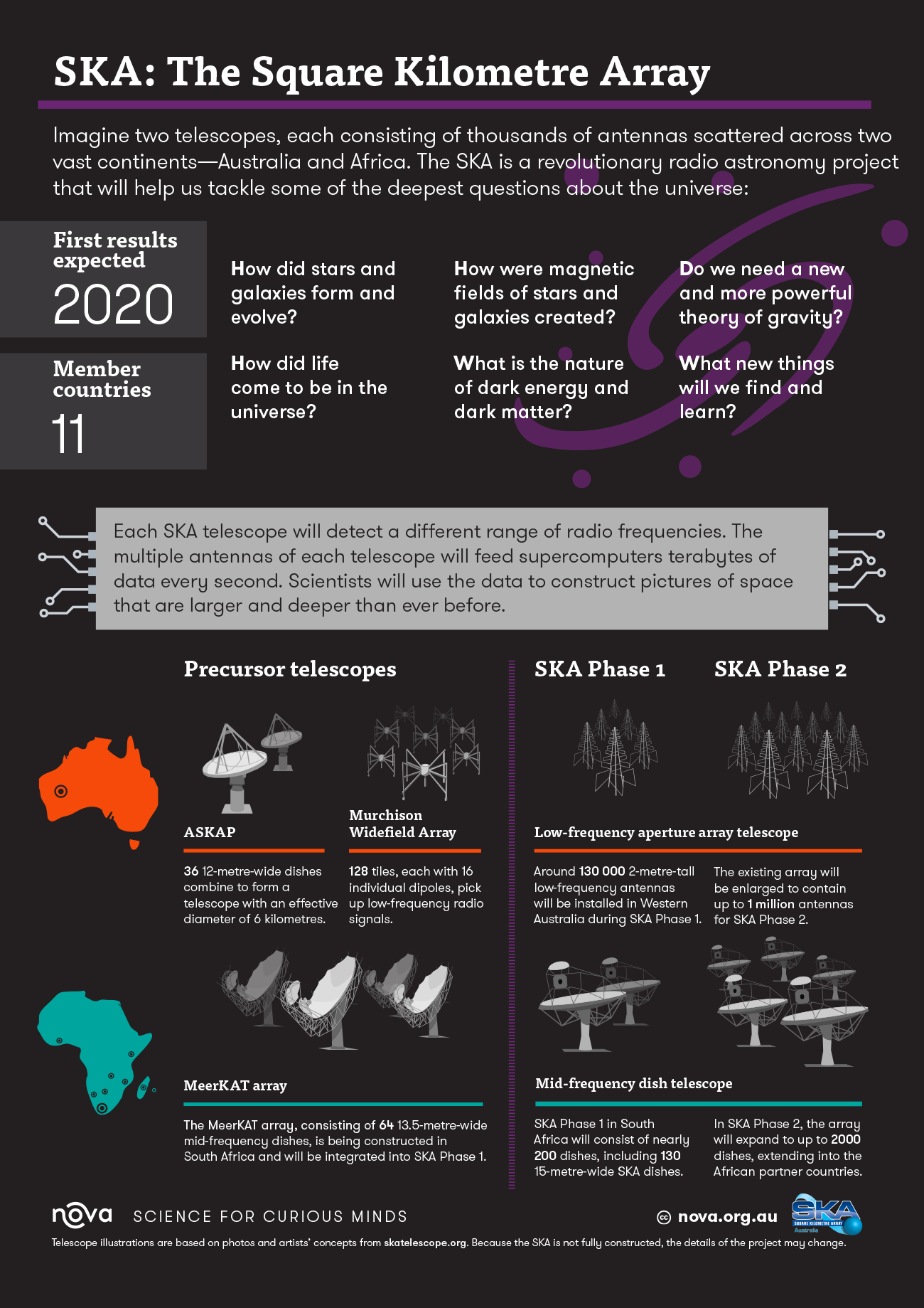 infographic the square kilometre array