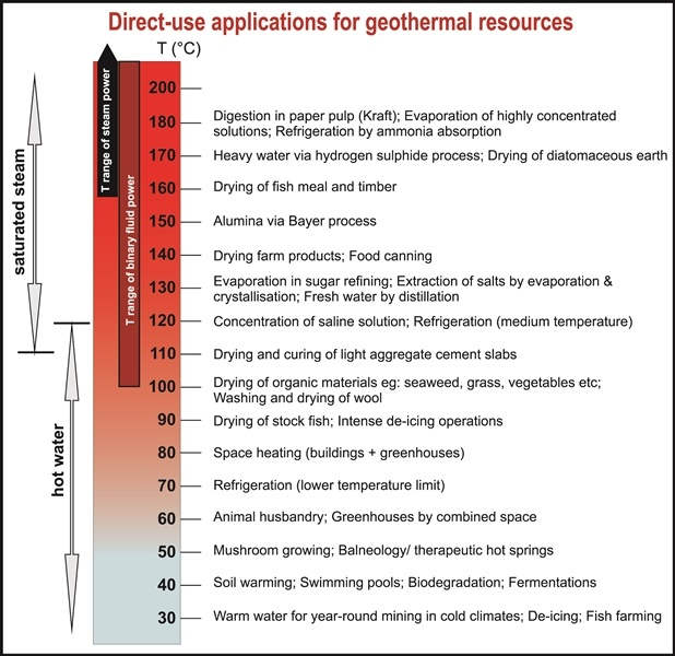 Lindal diagram showing direct use applications for geothermal energy