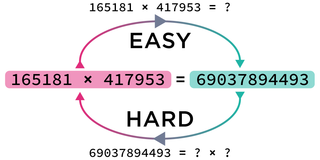Diagram comparing encryption processes