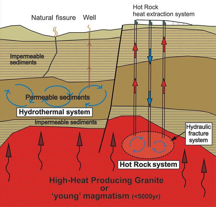 Diagram showing different geothermal systems