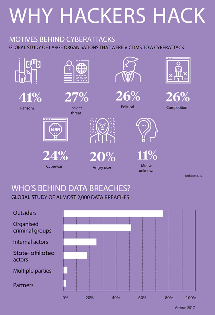 Infographic: Why Hackers Hack. Motives: 41% random, 27% insider threat, 26% political, 26% competition, 24% cyberwar, 20% angry user, 11% motive unknown. Who's behind data breaches? Global study of almost 2000 data breaches: majority (75%) is outsiders, followed by organised criminal groups, internal actors, state-affiliated actors, multiple parties, and partners.