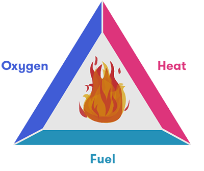 The three components needed for fire to burn are oxygen, fuel and heat.