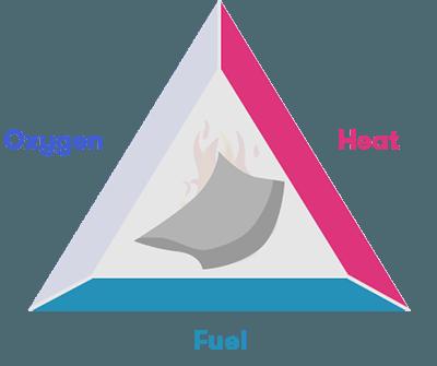 fire triangle oxygen bushfires 1 understanding bushfires curious