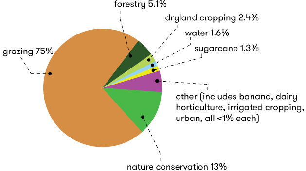 A chart showing the uses of the Great Barrier Reef catchment area. The overwhelmingly biggest proportion is grazing (75%) followed by nature conservation (13%). Further data is contained below in table format.