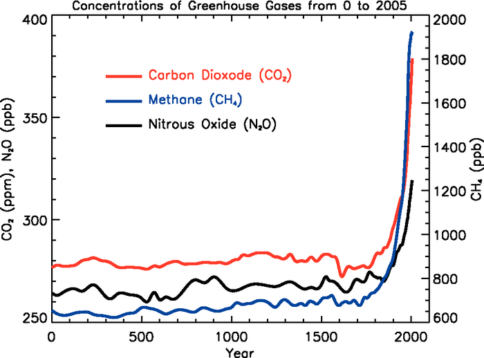 A graph showing the increase of greenhouse gases from 0 to 2005. There is a sharp increase that coincides with the beginning of the industrial era, around 1750.