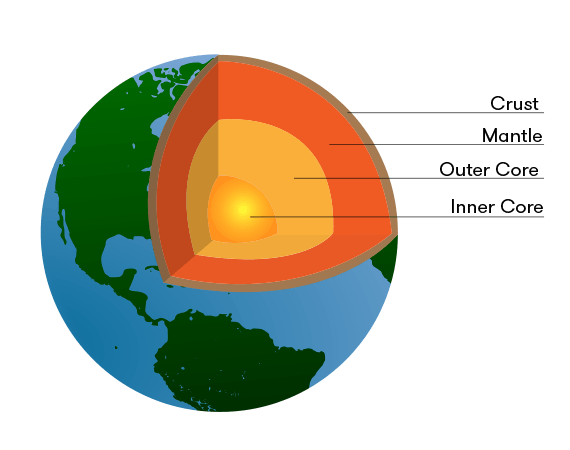 Diagram of Earth showing internal layers
