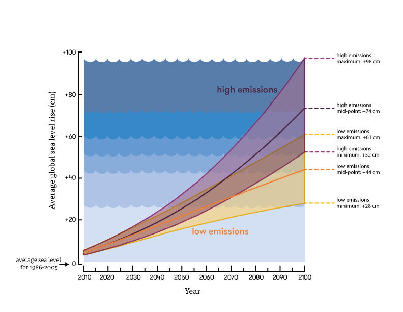 Predicted sea level rise by the end of this century, showing the range and mid-point of projections for a low greenhouse gas emissions scenario, and a high greenhouse gas emissions scenario.