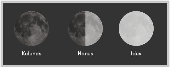 Kalends (new moon), nones (first quarter) and ides (full moon)