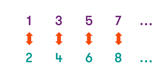 A row of odd numbers (1, 3, 5 and 7) and a row of even numbers (2, 4, 6 and 8). Each odd number is mapped uniquely to an even number, and vice versa.