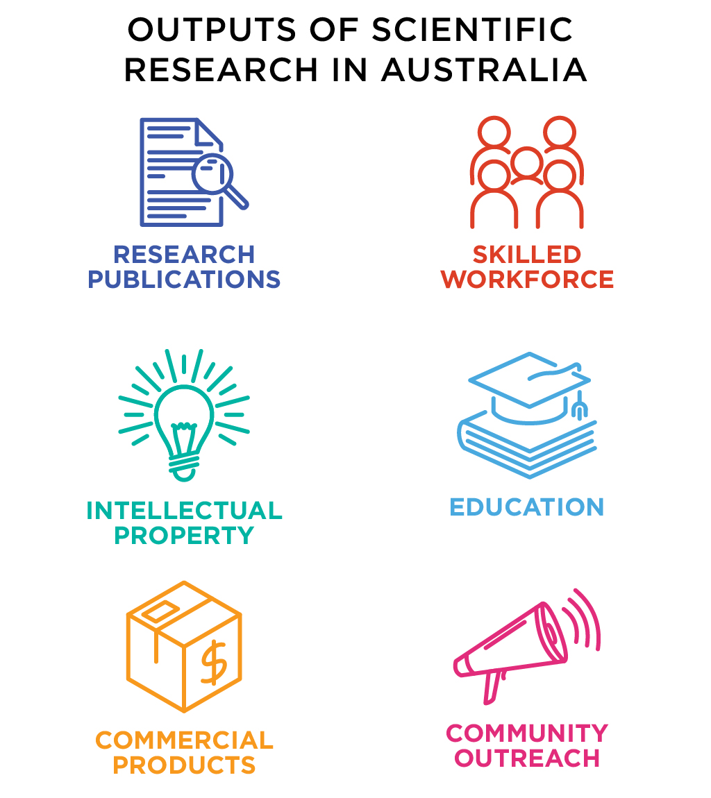 Text with icons: 'Research publications', 'Skilled workforce', 'Intellectual property', 'Commercial products', 'Education' and 'Community outreach'.