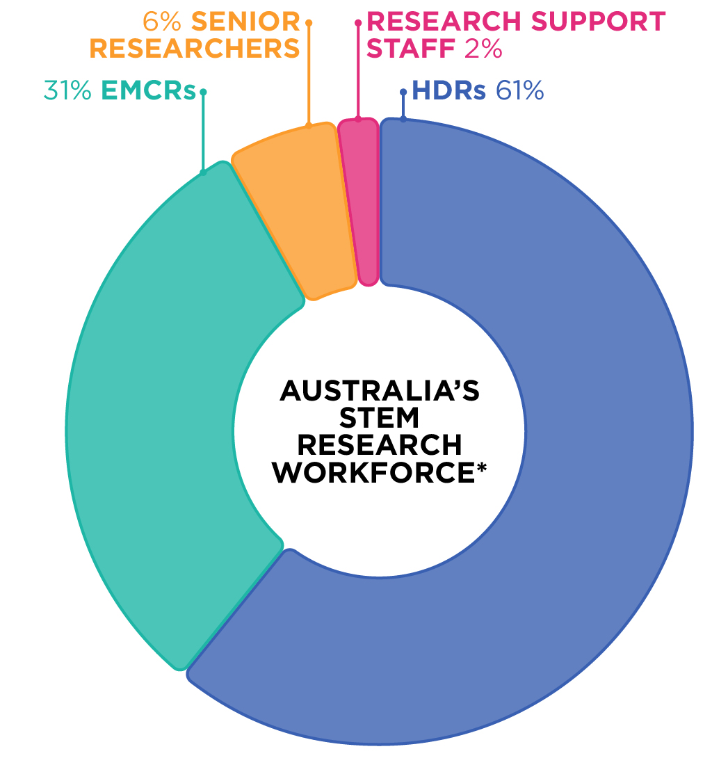 Pie graph: Australia's research workforce. Categories: HDRs 61%, EMCRs 31%, senior researchers 6%, research support staff 2%.