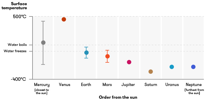 Diagram showing the surface temperature of the planets in our solar system, compared to their distance from the sun. Mostly, the planets get colder the further from the sun they are. But there are a few anomalies. The obvious ones are Venus, which is way hotter than Mercury (but is further from the sun), and Mercury, which has big extremes between its day (around 427 degrees Celsius) and night (around -173 degrees Celsius) temperatures.