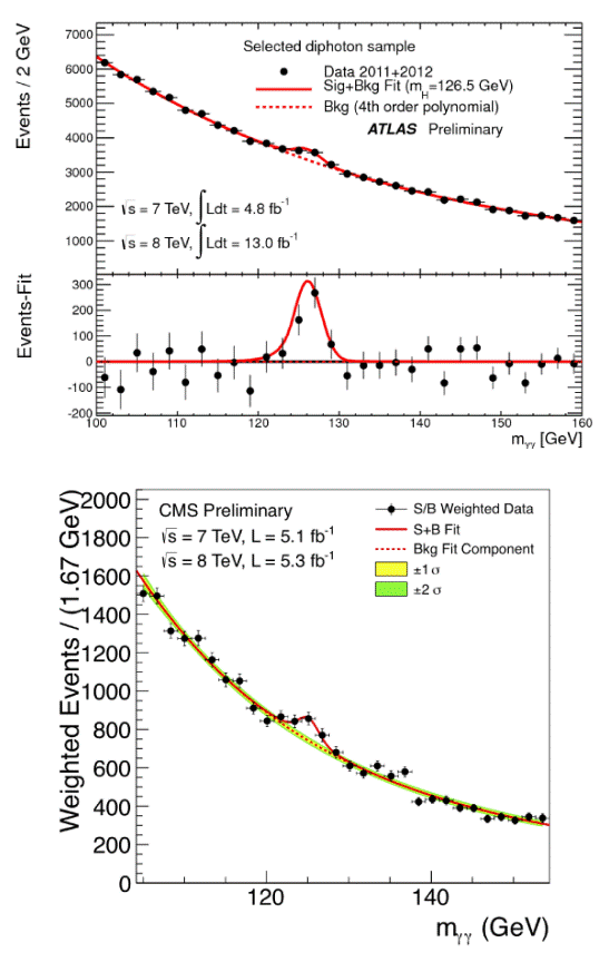 Plots showing data from the ATLAS and CMS collaborations of signals that produced a decay pattern of two photons, one of the possible decay patterns of a Higgs boson. The bumps in the curves represent signals attributed to the decay of Higgs bosons.