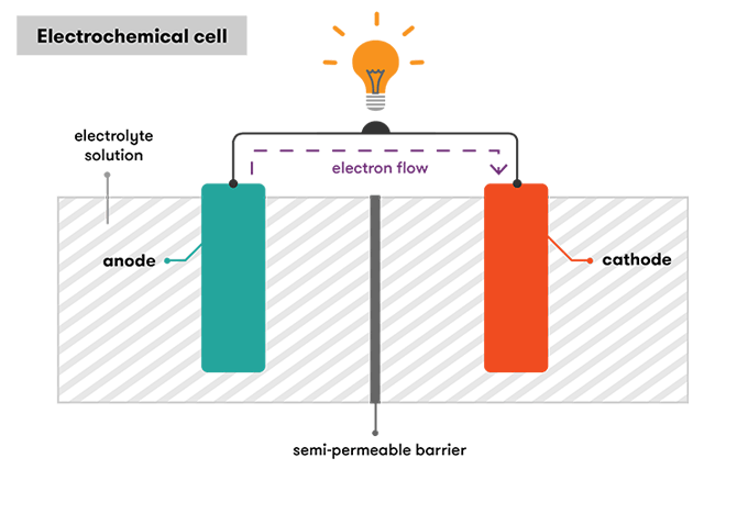 Illustration overview of an electrochemical cell
