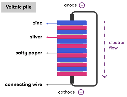 Illustration of a voltaic pile, explained above
