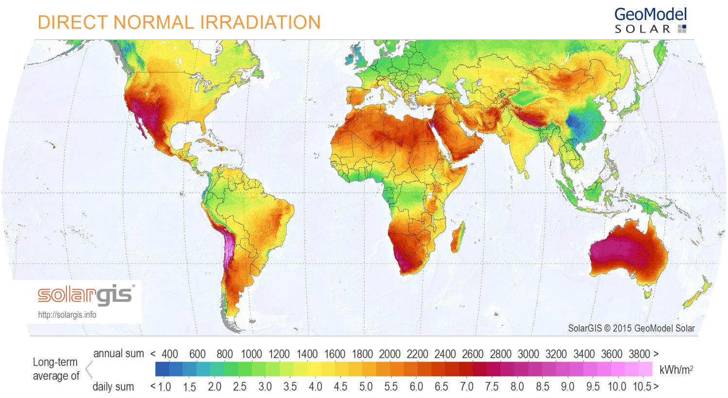 A map of the direct normal irradiation (DNI) received across the world. Most of Australia receives a long-term average annual sum of 1000 kWh per metre squared, a high amount compared to the world. Other areas of high DNI include southwest Northern America, southern Africa, and western South America.