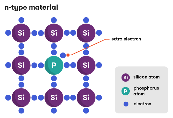 Diagram of a lattice of silicon atoms doped with phosphorus, which means there are extra electrons in the lattice structure.