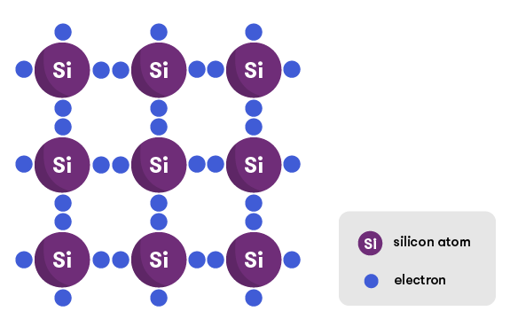 Diagram of a lattice of silicon atoms, with electrons connecting them together.