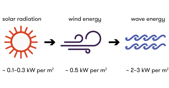 Diagram illustrating the conversion of solar radiation energy to wind energy to wave energy