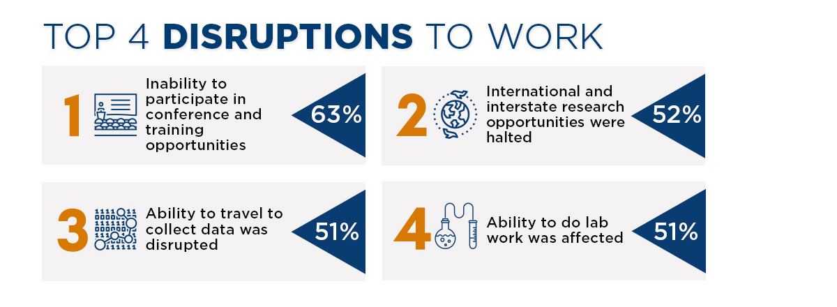 Top 4 Disruptions to Work. 1: Inability to participate in conference and training opportunities. 2: International and interstate research opportunities were halted. 3: Ability to travel to collect data was disrupted. 4: Ability to do lab work was affected.