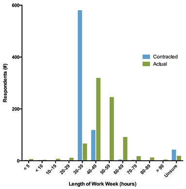 Bar graph outlining length of work week compared to respondents employment status