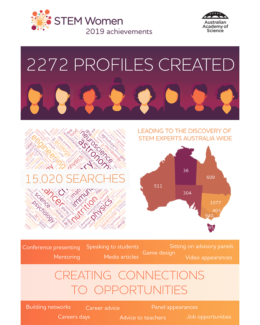 Infographic: STEM Women 2019 achievements, Academy of Science logo; 2272 profiles created; 15,020 searches; leading to the discovery of STEM experts Australia wide. Map of Australia, WA 511 searches, NT 36 searchers, QLD 609 searches. NSW 1077 searches, ACT 404 searches. VIC 940 searches and TAS 95 searches; Creating connections to opportunities including conference presenting, mentoring, speaking to students, media articles, game design, sitting on advisory panels, video appearances, building networks, careers days, career advice, panel appearances, advice to teachers and job opportunities.