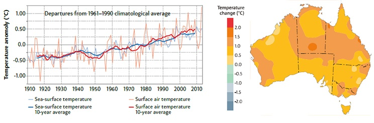 Plot on left shows deviations fromthe 1961–1990 average of sea surfacetemperature and temperatures over landin the Australian region; map on rightshows distribution of annual averagetemperature change across Australiasince 1910.