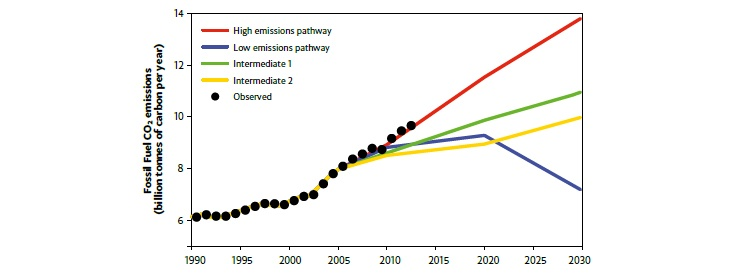 CO2 emissions from burningfossil fuels have continued to increaseover recent years.