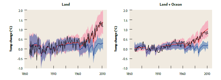 Climate models can correctlyreplicate recent warming only if theyinclude human influences