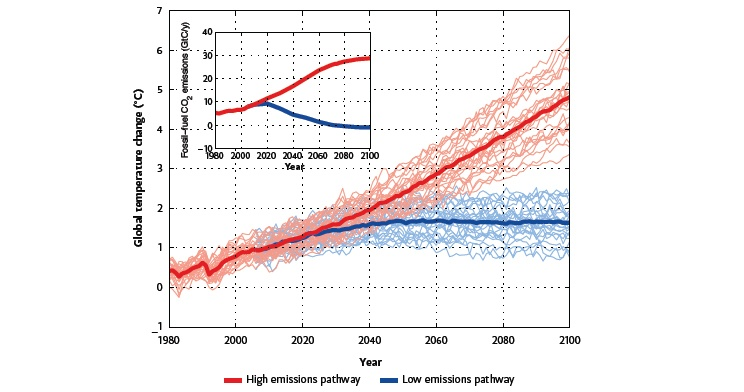 Future projected climate change depends on net emissions of greenhousegases.
