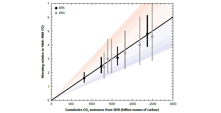 Global warming is closelyrelated to cumulative CO<sub>2</sub> emissions.