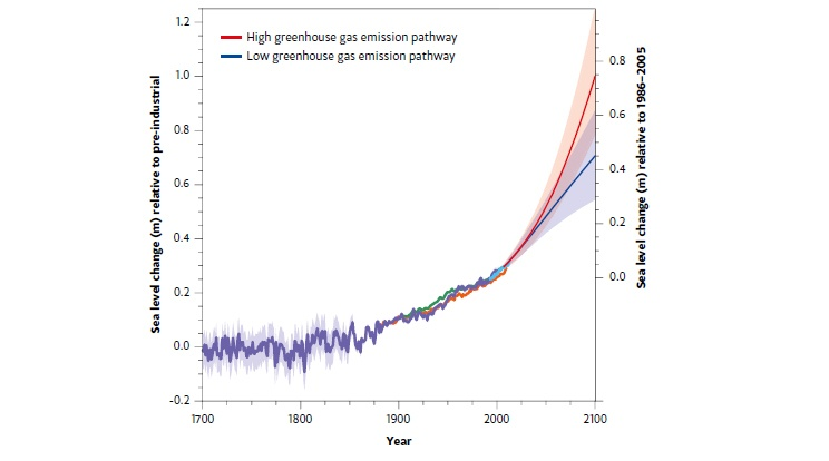 Global average sea level has increased from estimated pre-industrial levels