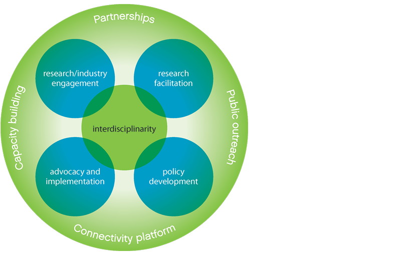 Ven diagram showing how research/industry engagement, research facilitation, policy development and advocacy and implementation all connect in through interdisciplinarity. Overarching concepts are capacity building, partnerships, public outreach and connectivity platform